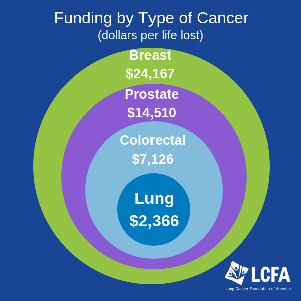 Honoring World Lung Cancer Day Lung Cancer Foundation Of America