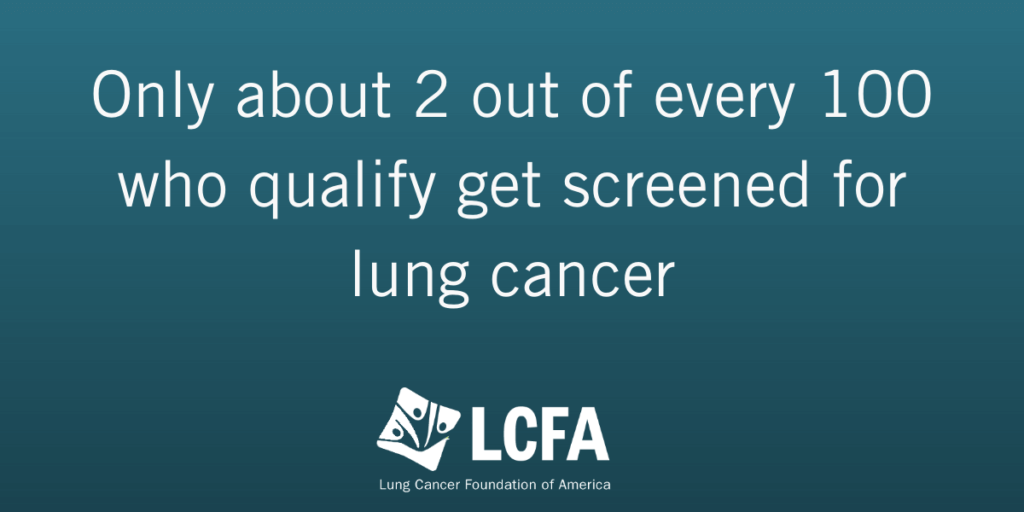 Only about 2 out of every 100 who qualify get screened for lung cancer.