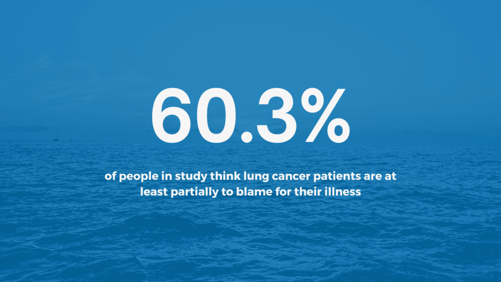 60.3% of people in study think lung cancer patients are at least partially to blame for their illness