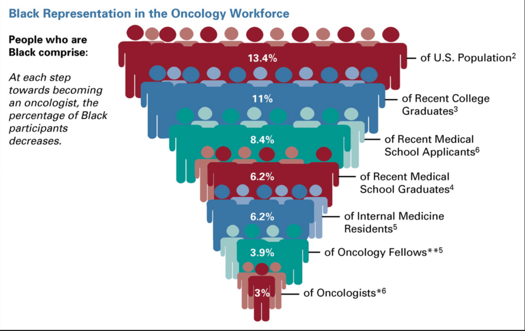 Representation of Black physicians in the oncology workforce.