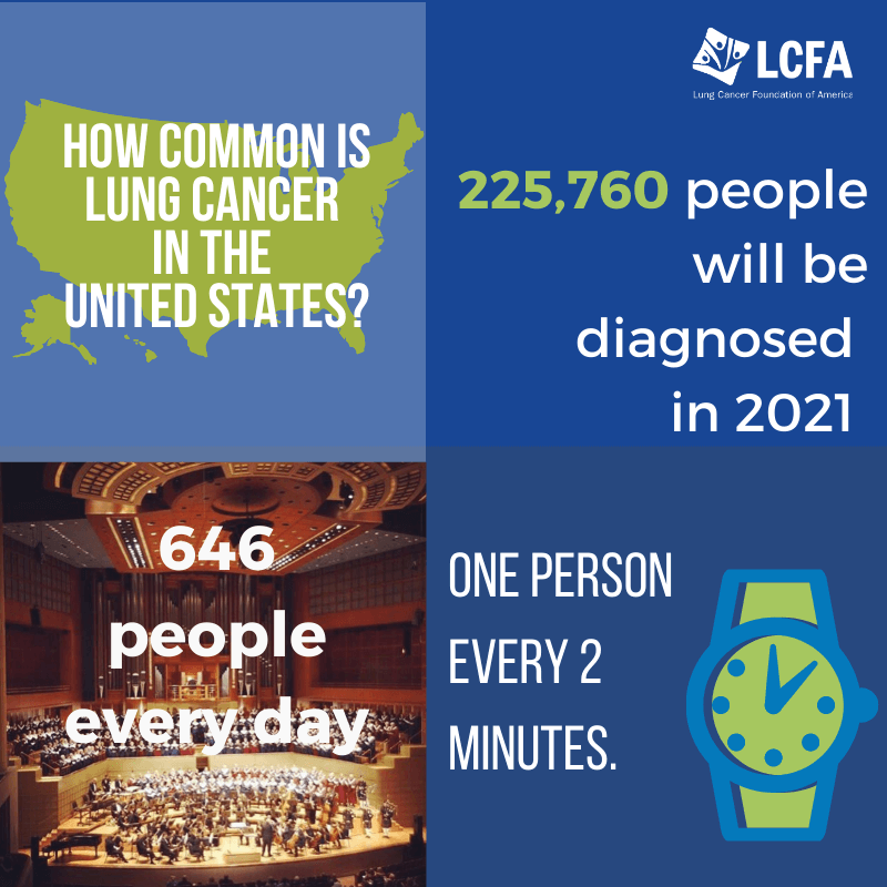 How common is lung cancer in the United States? So common that every 2 minutes, another person in the US is diagnosed with it.