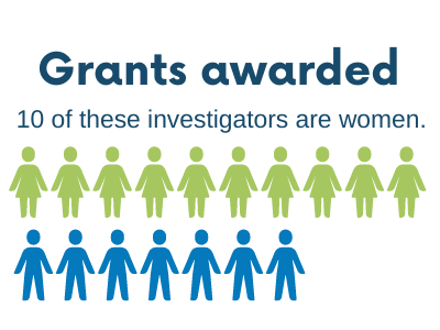illustration of 17 grant awardees with 10 of them women.